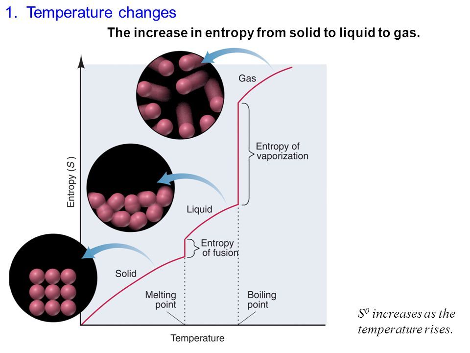 1. Temperature changes The increase in entropy from solid to liquid to gas.