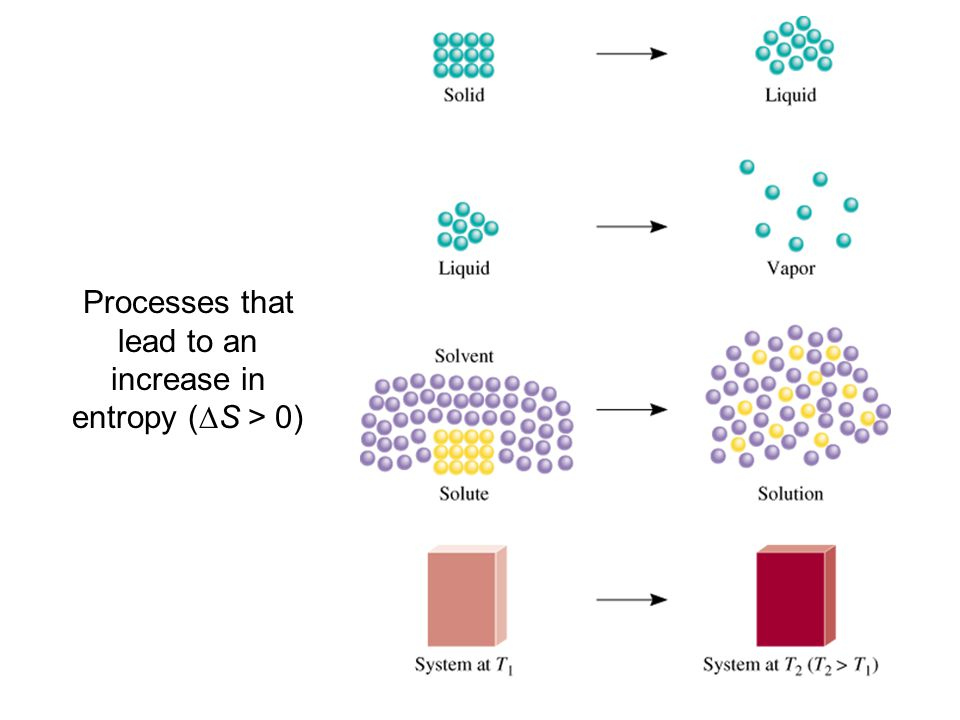 Processes that lead to an increase in entropy (DS > 0)