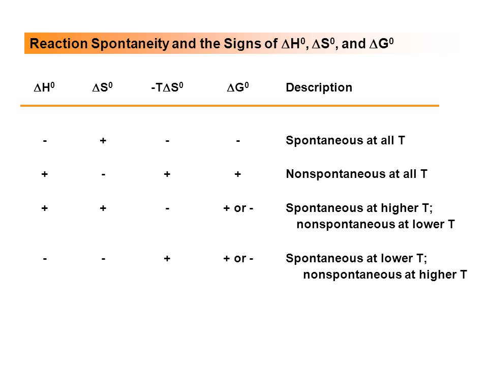 Reaction Spontaneity and the Signs of DH0, DS0, and DG0