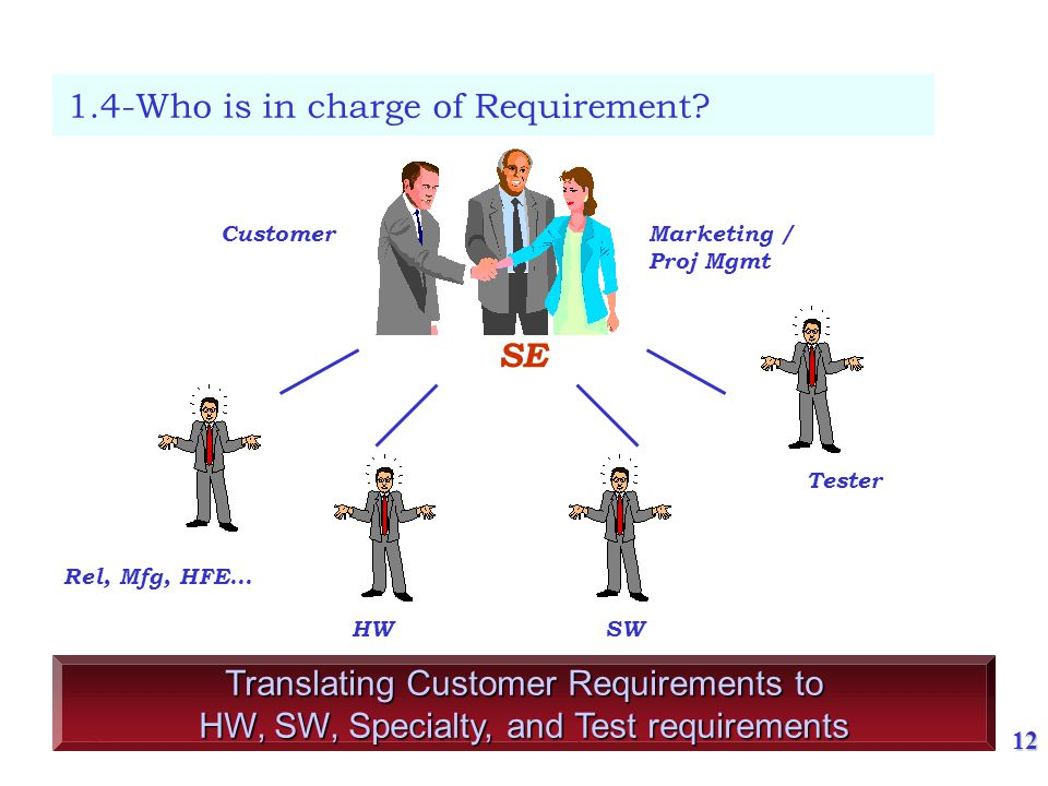 1.6- What is Requirement (1)