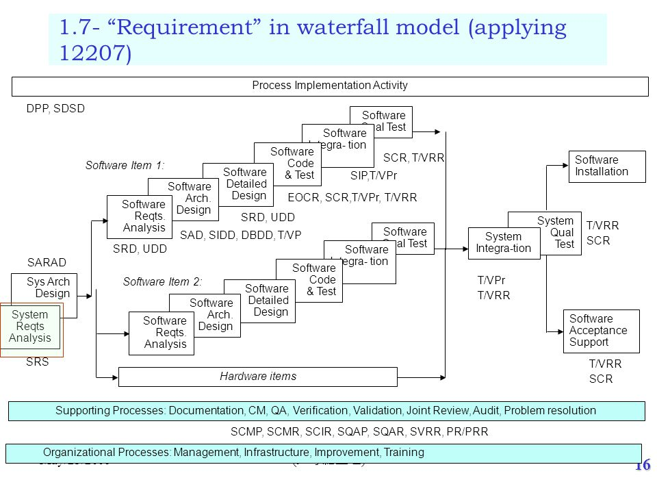 1.8- The relationship between Requirement and life cycle model
