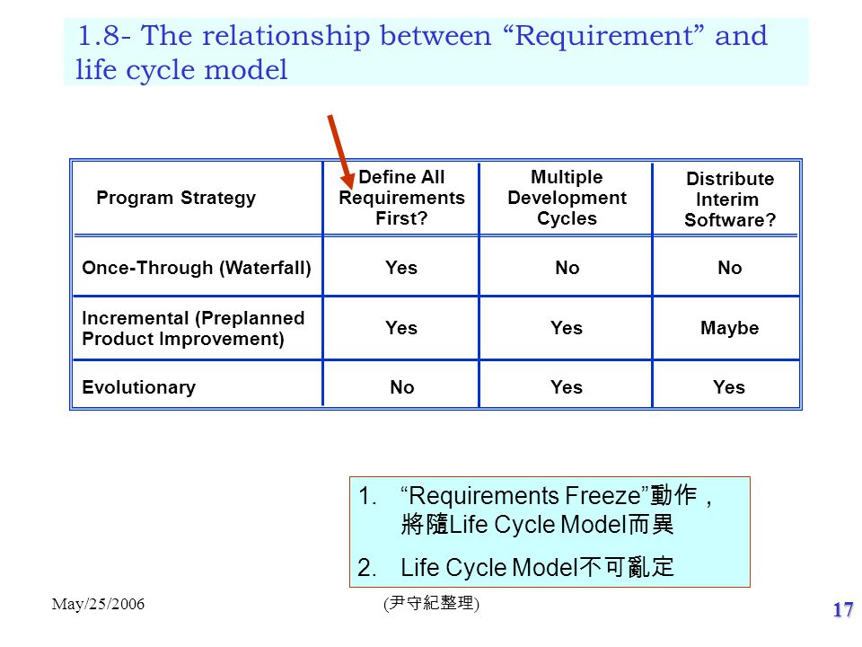1.9- The interrelationship between Requirement and other's Process