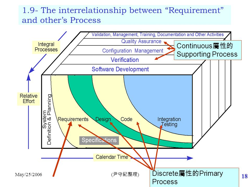 1.10- Your〝Requirement〞 from CMMI's view