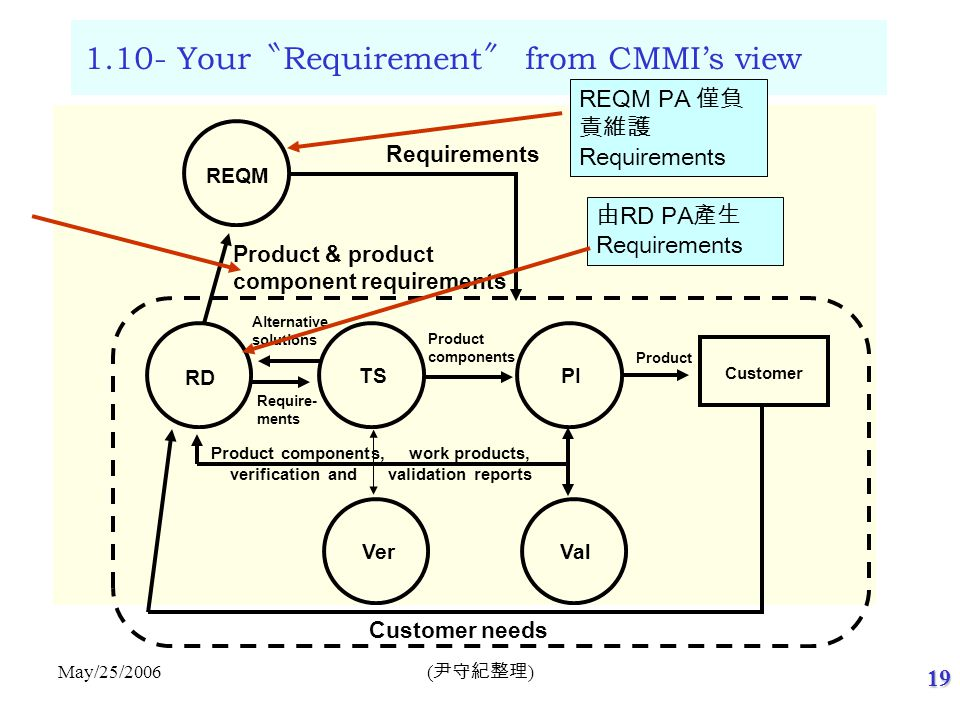 What is Systems Engineering (cont)