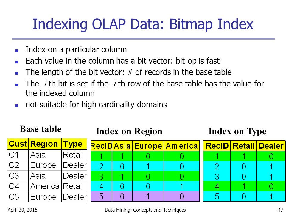 Indexing OLAP Data: Bitmap Index