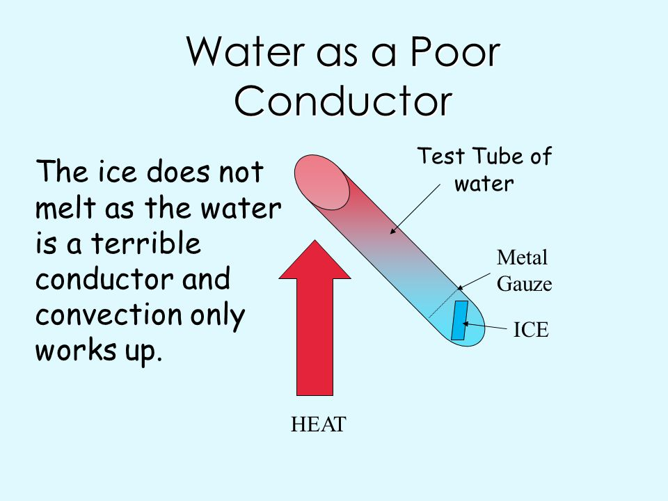 Water as a Poor Conductor
