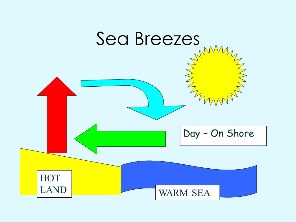 Sea Breezes Day – On Shore HOT LAND WARM SEA