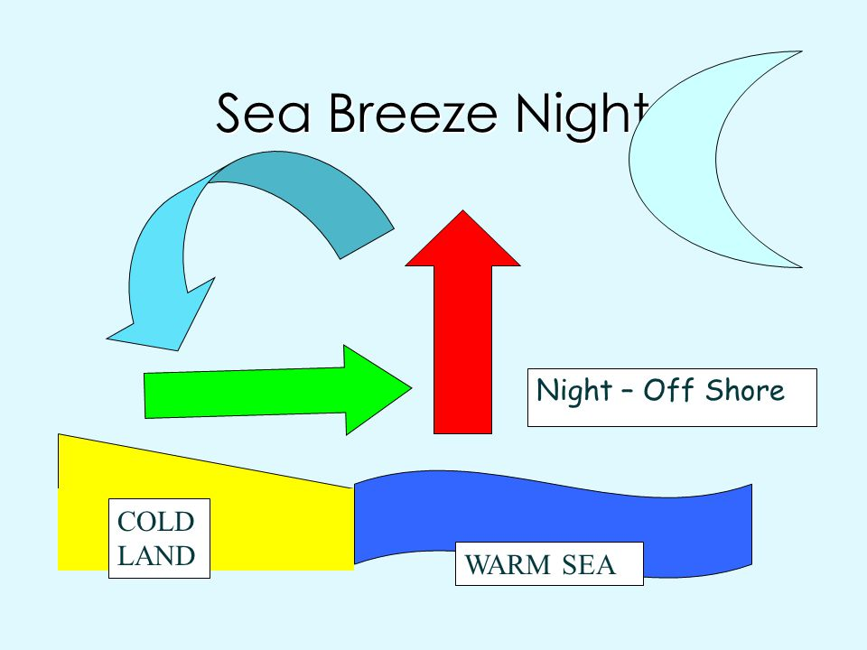 Sea Breeze Night Night – Off Shore COLD LAND WARM SEA
