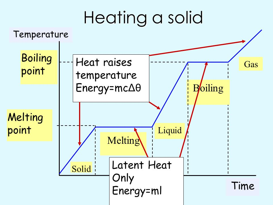 Heating a solid Boiling point Heat raises temperature Energy=mcΔθ