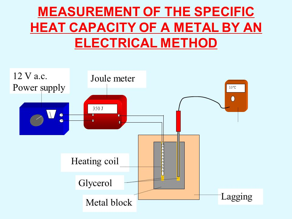 MEASUREMENT OF THE SPECIFIC HEAT CAPACITY OF A METAL BY AN ELECTRICAL METHOD
