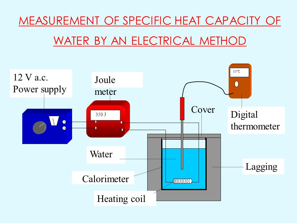 MEASUREMENT OF SPECIFIC HEAT CAPACITY OF WATER BY AN ELECTRICAL METHOD