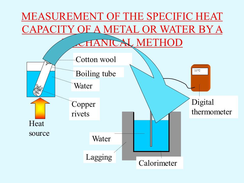 MEASUREMENT OF THE SPECIFIC HEAT CAPACITY OF A METAL OR WATER BY A MECHANICAL METHOD
