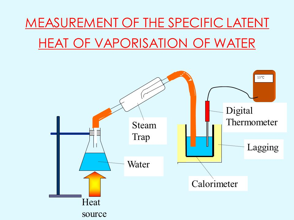MEASUREMENT OF THE SPECIFIC LATENT HEAT OF VAPORISATION OF WATER