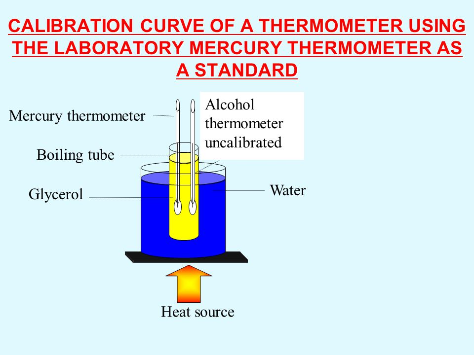 CALIBRATION CURVE OF A THERMOMETER USING THE LABORATORY MERCURY THERMOMETER AS A STANDARD