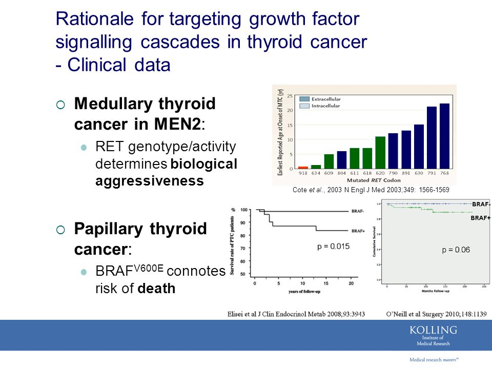 Rationale for targeting growth factor signalling cascades in thyroid cancer - Clinical data