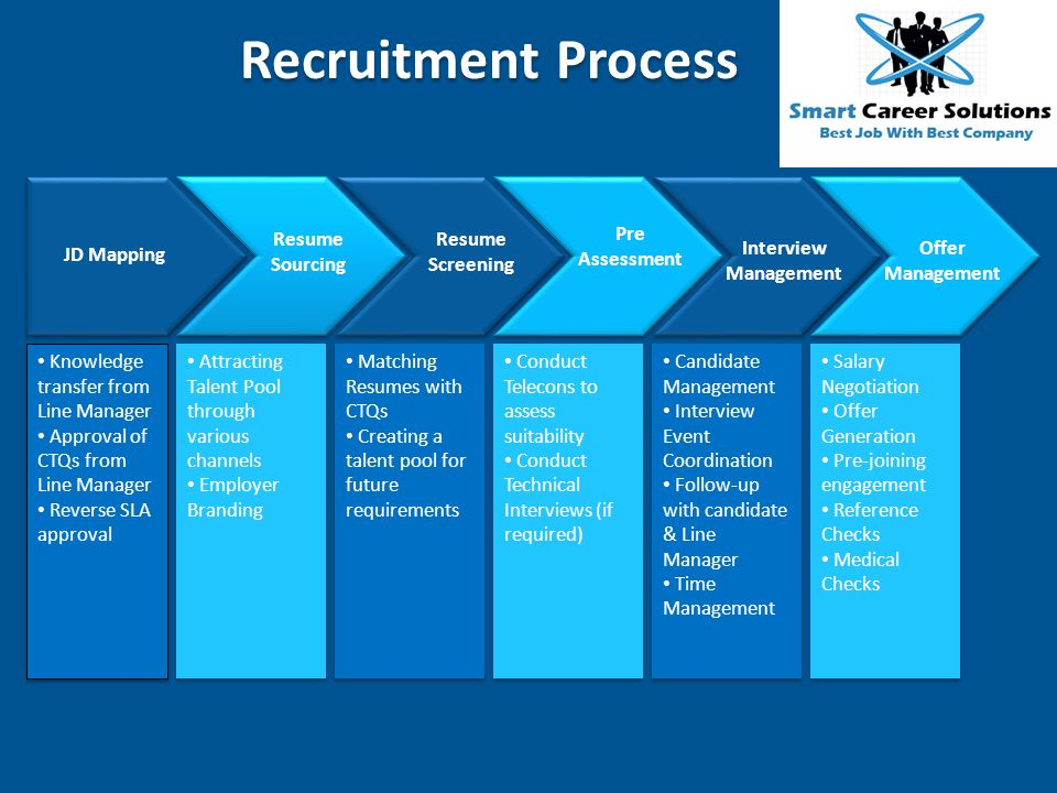 Recruitment Process Resume Sourcing Resume Screening Pre Assessment
