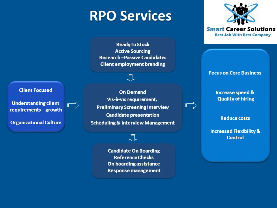 RPO Services Ready to Stock Active Sourcing