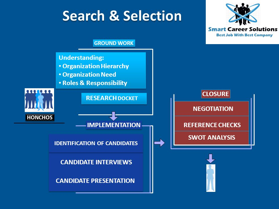 IDENTIFICATION OF CANDIDATES