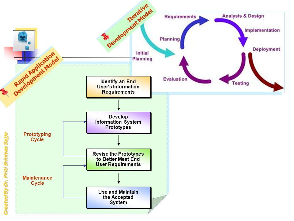 Iterative Development Model
