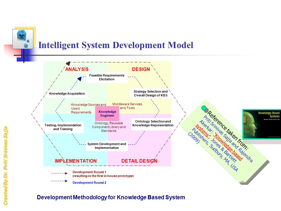 Intelligent System Development Model