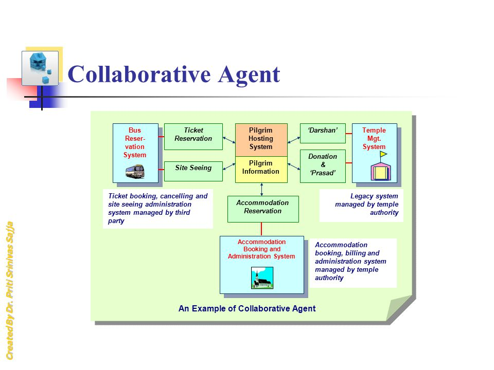 Collaborative Agent An Example of Collaborative Agent