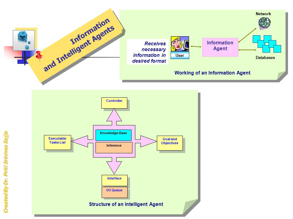 Working of an Information Agent Structure of an Intelligent Agent