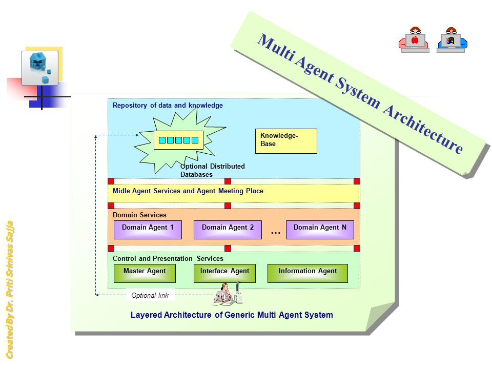 Multi Agent System Architecture