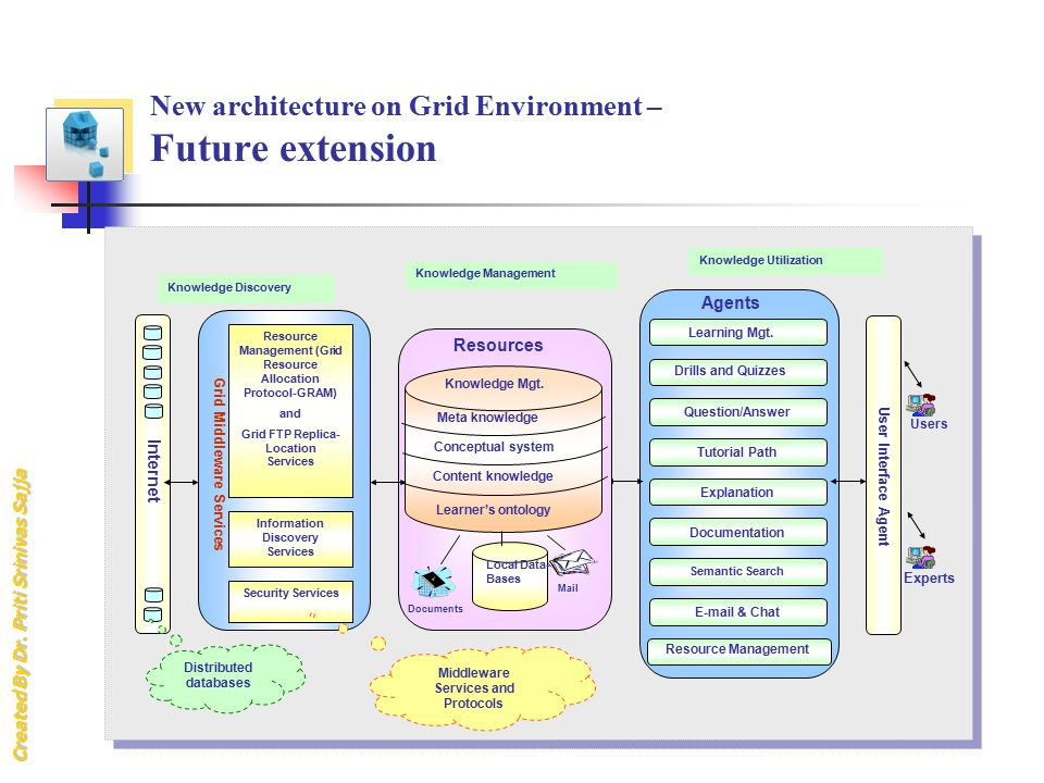 New architecture on Grid Environment – Future extension