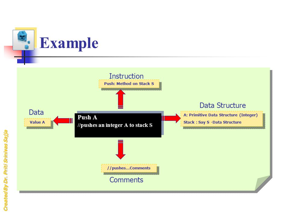 Example Instruction Data Structure Data Comments Push A