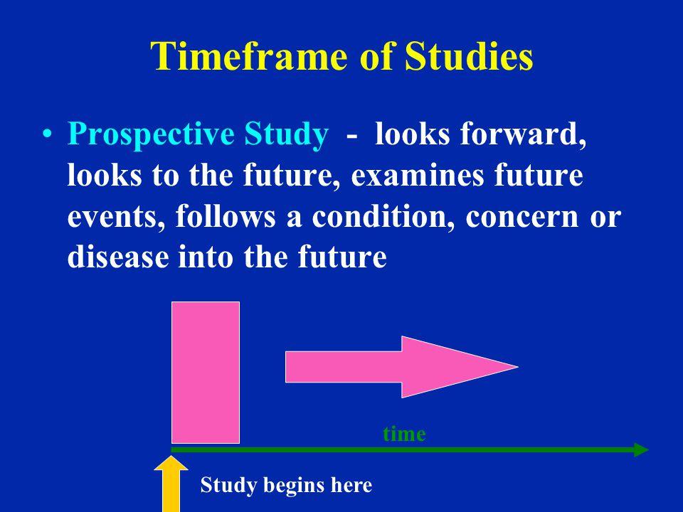 Timeframe of Studies