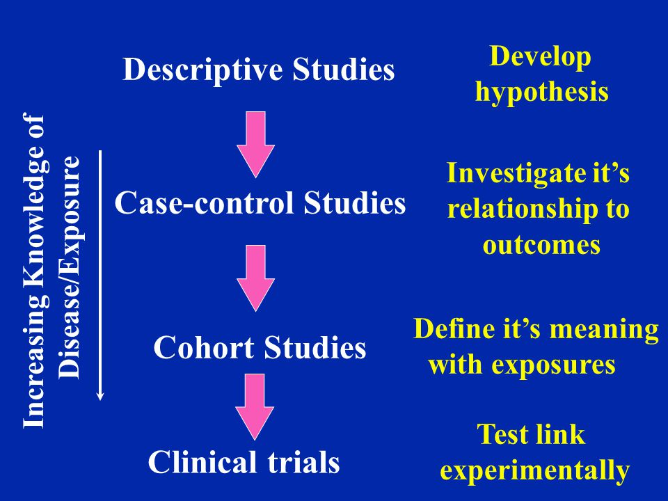 Define cohort in clinical trial