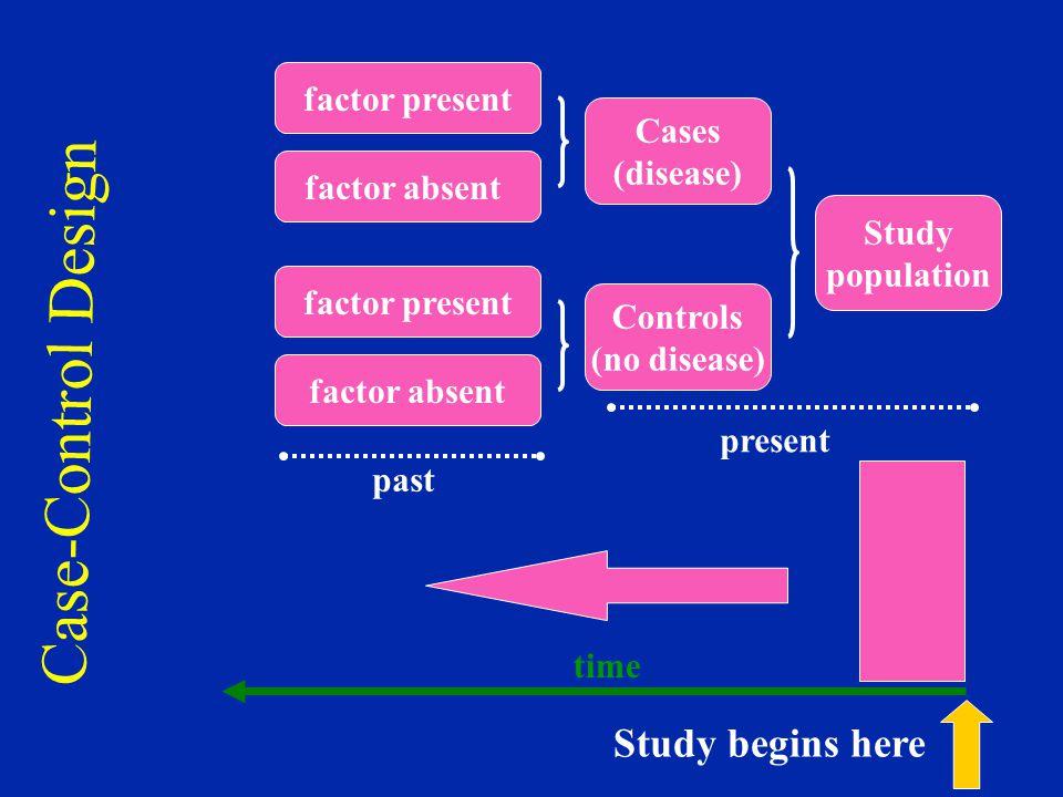 Case-Control Design Study begins here factor present Cases (disease)