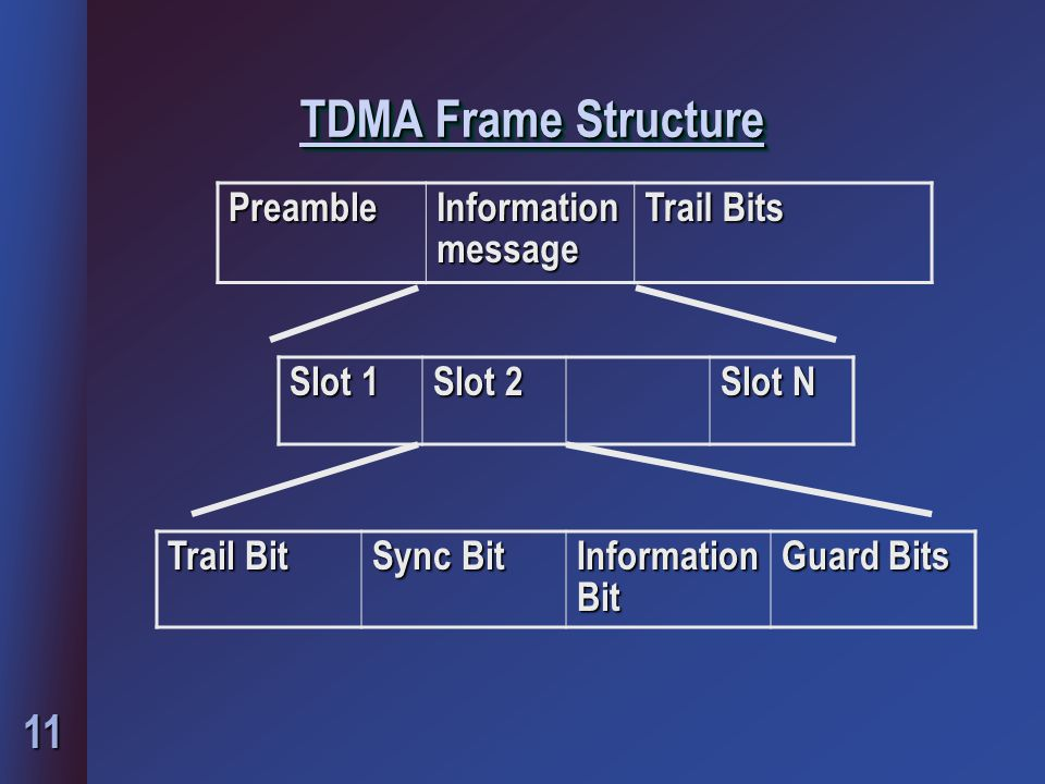 TDMA Frame Structure Preamble Information message Trail Bits Slot 1