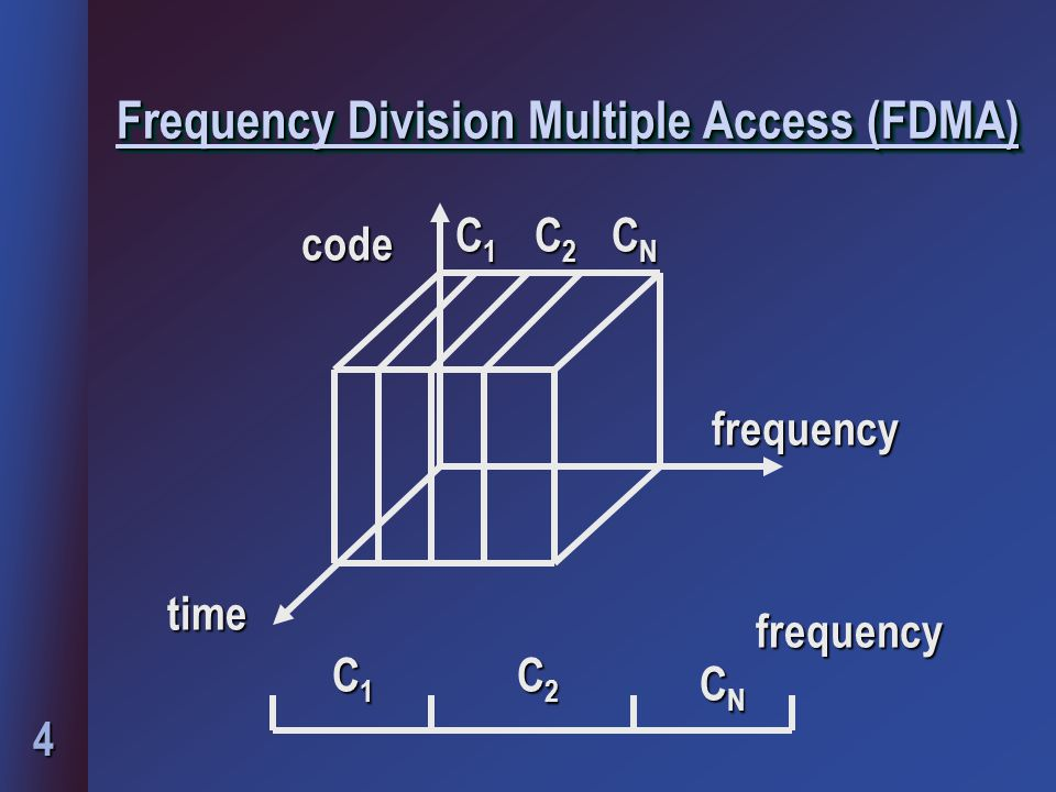 Frequency Division Multiple Access (FDMA)