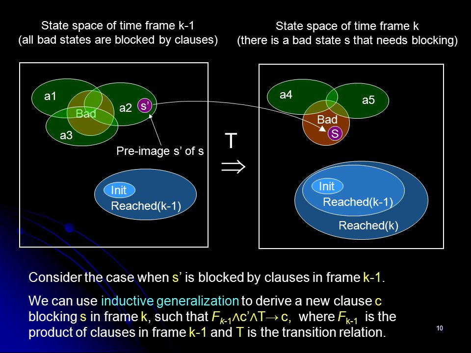 State space of time frame k-1 (all bad states are blocked by clauses)