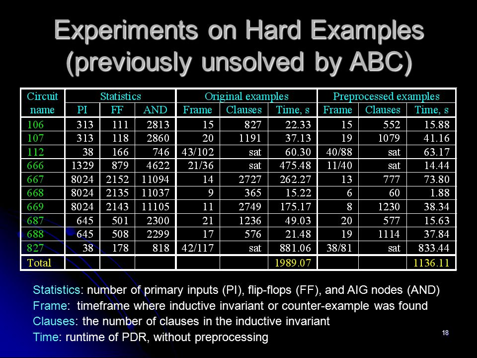 Experiments on Hard Examples (previously unsolved by ABC)