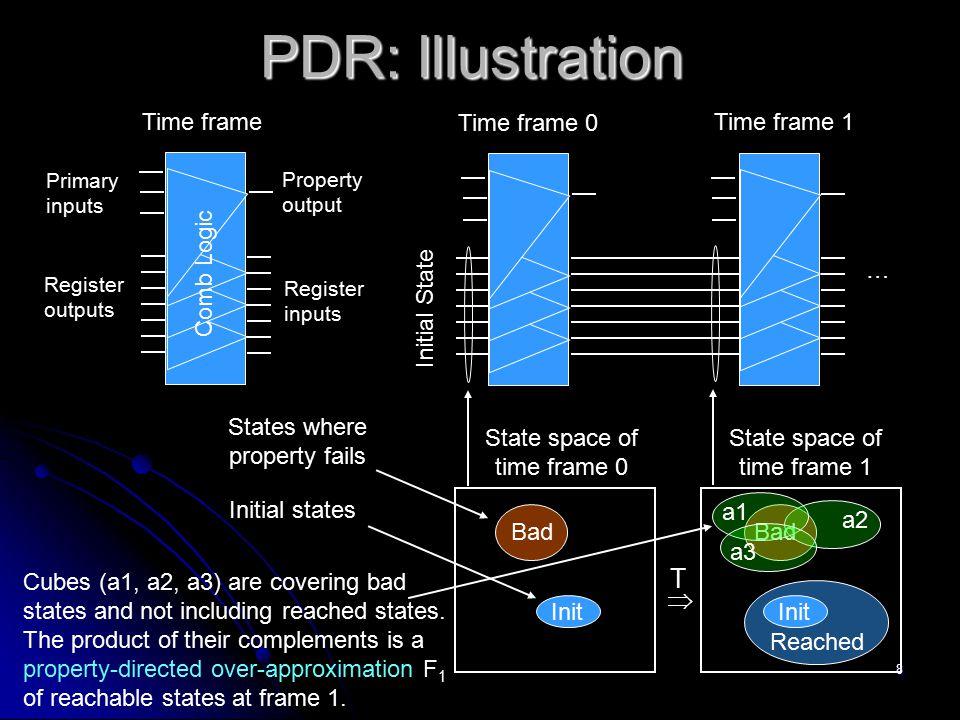 PDR: Illustration T  Time frame Time frame 0 Time frame 1 Comb Logic