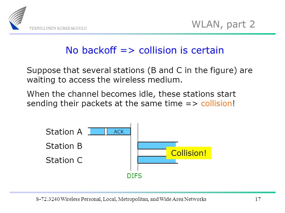No backoff => collision is certain
