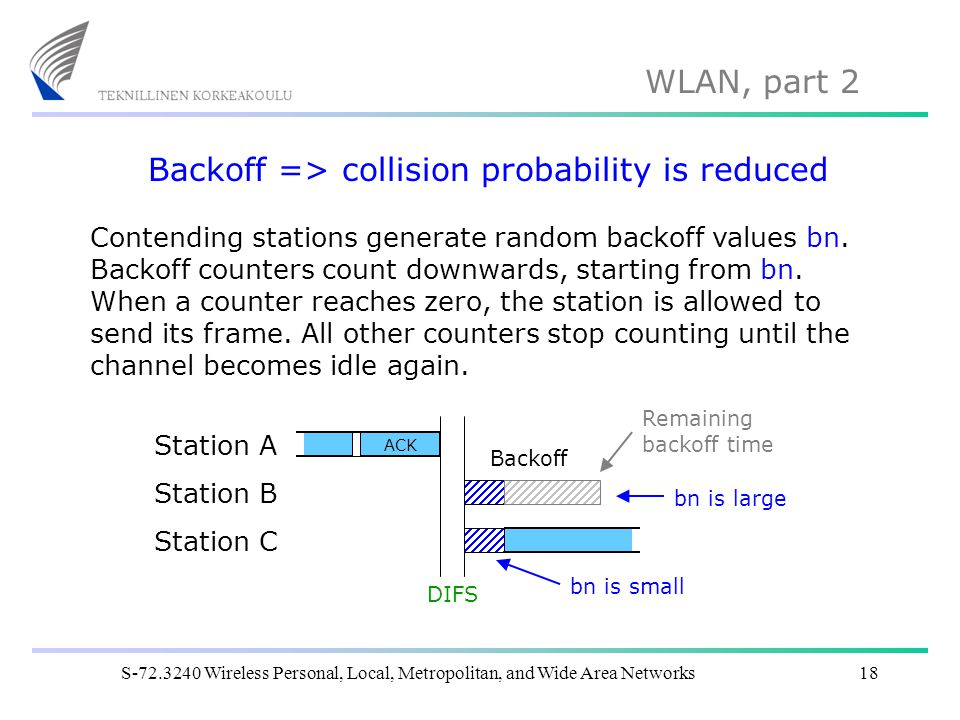Backoff => collision probability is reduced