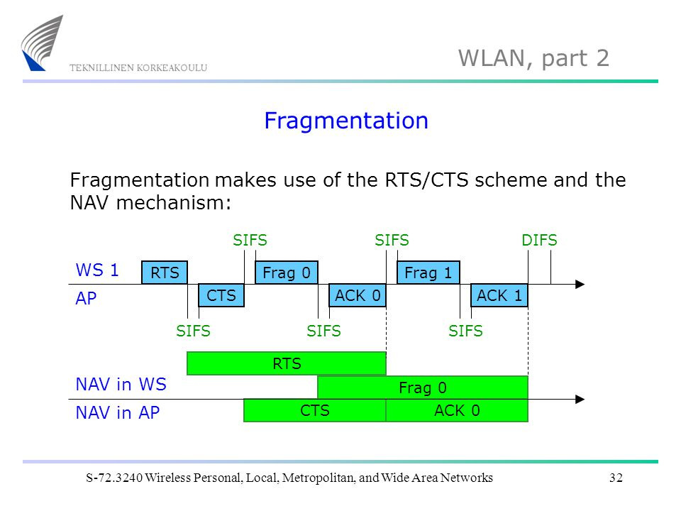 Fragmentation Fragmentation makes use of the RTS/CTS scheme and the NAV mechanism: SIFS. SIFS. DIFS.