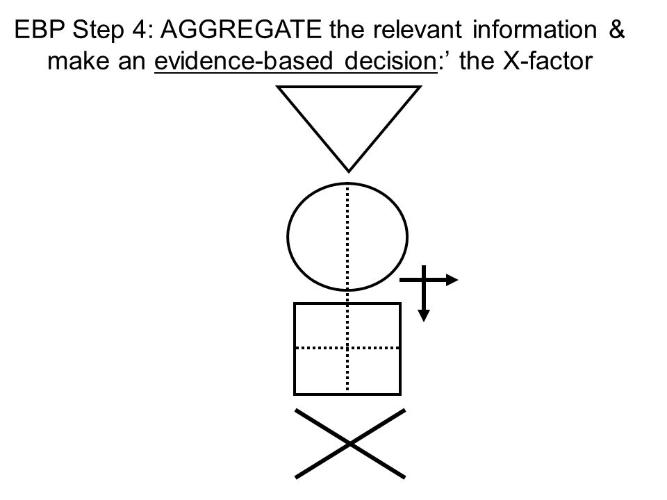EBP Step 4: AGGREGATE the relevant information & make an evidence-based decision:' the X-factor