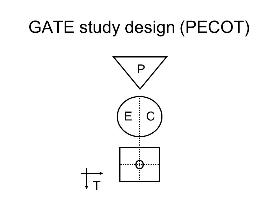 GATE study design (PECOT)