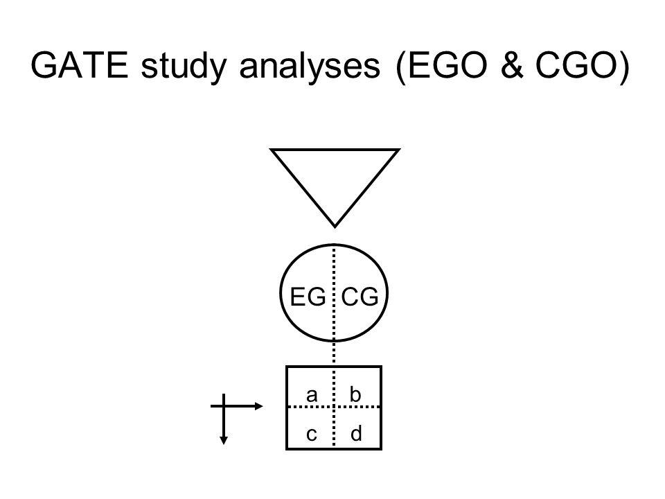 GATE study analyses (EGO & CGO)
