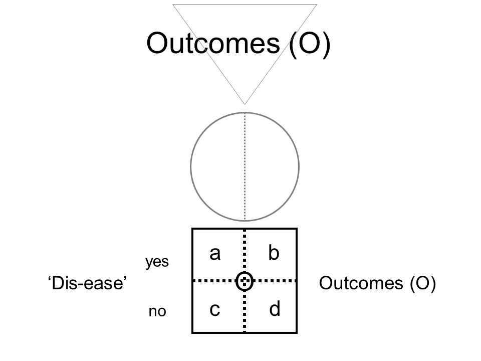 Outcomes (O) a b c d yes no 'Dis-ease' O Outcomes (O)