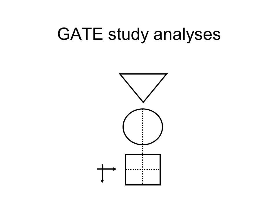 GATE study analyses