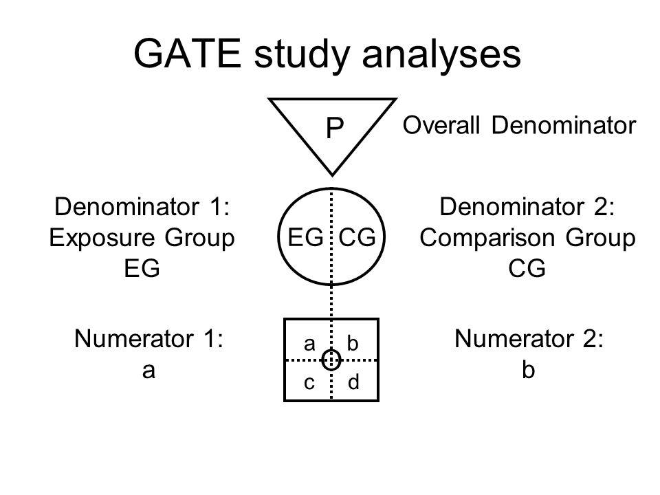 GATE study analyses P O Overall Denominator Denominator 1: