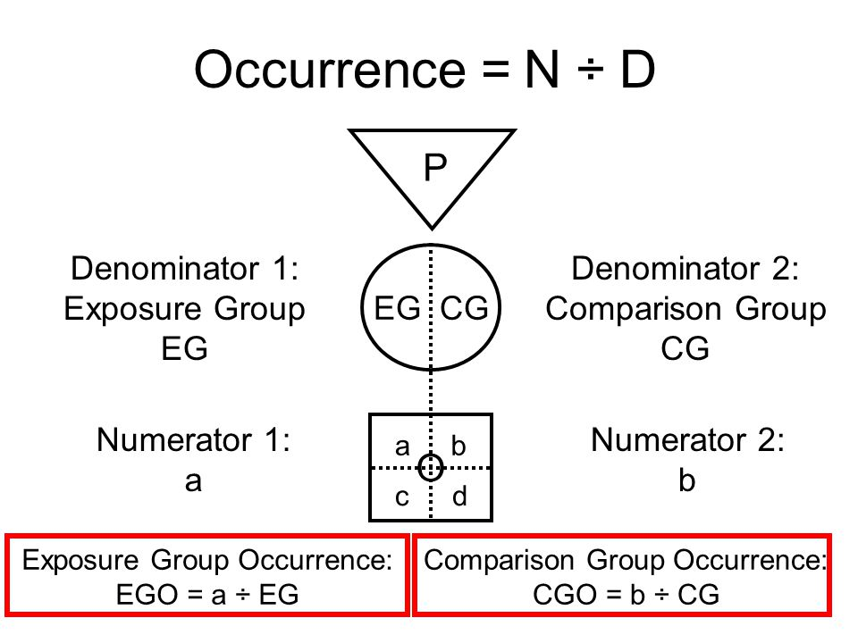 Occurrence = N ÷ D P O Denominator 1: Exposure Group EG Denominator 2: