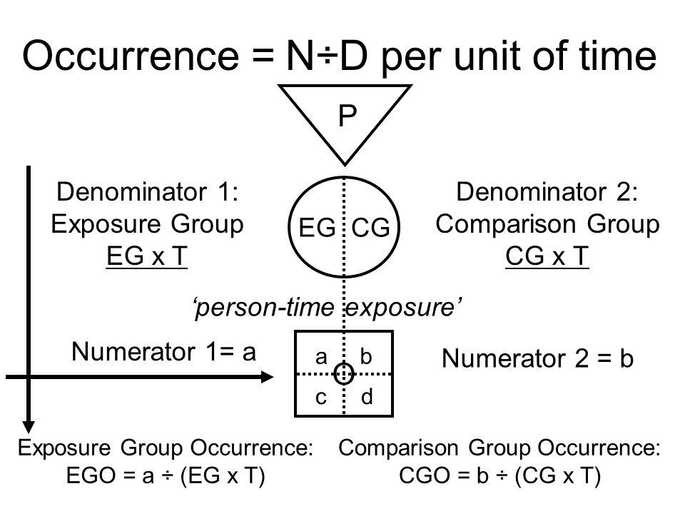 Occurrence = N÷D per unit of time
