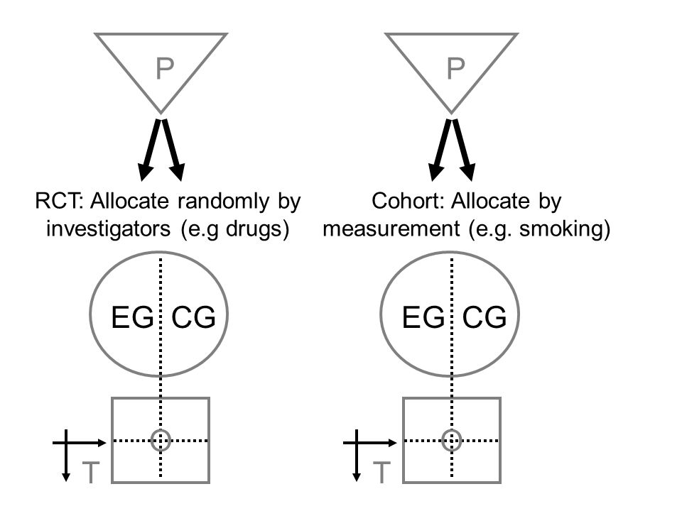 P P. RCT: Allocate randomly by investigators (e.g drugs) Cohort: Allocate by measurement (e.g. smoking)