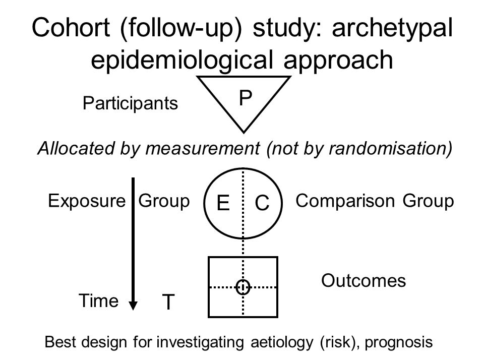 Cohort (follow-up) study: archetypal epidemiological approach
